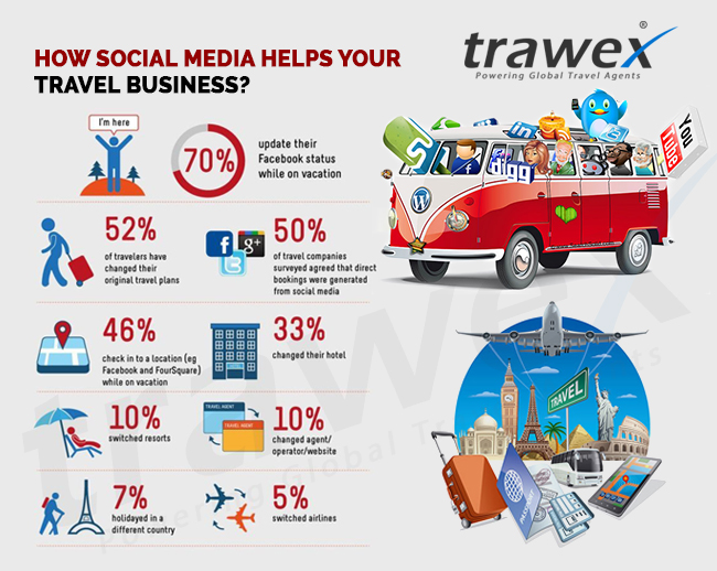 How Social Media helps your Travel Business?