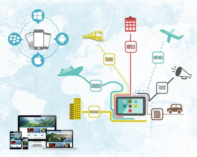 Travel Portal Turn Key Solution, Best Travel Portal Development Company