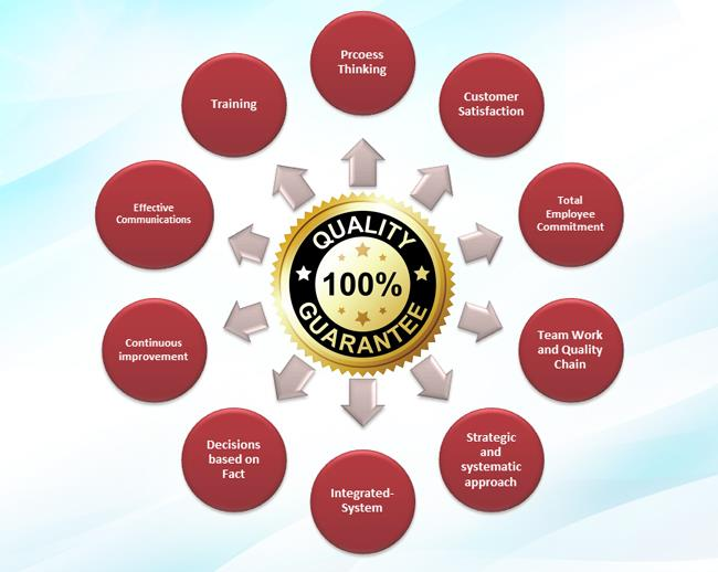 Travel Portal Turn Key Solution, Best Travel Portal Development Company, Travel Website Development