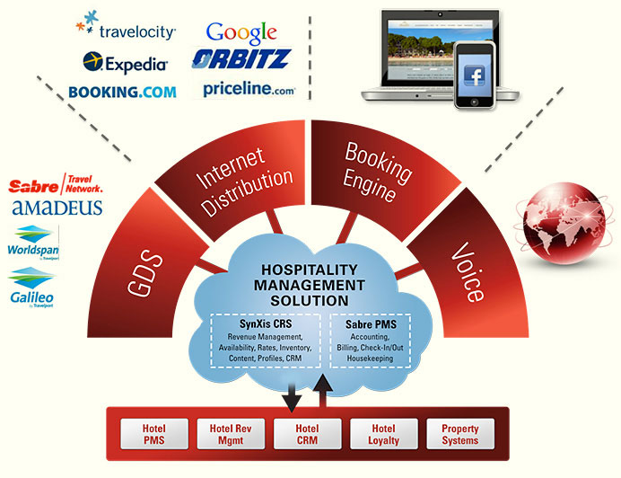 Own Inventory Crs Travel Management Software Travel