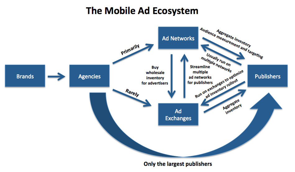 Mobile Advertising, Mobile Ads, Mobile Advertisement