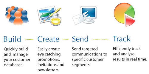 Email Marketing, Mobile Application Development, Travel Website Development